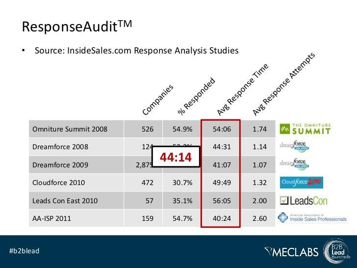 ResponseAuditTM   • Source: InsideSales.com Response Analysis Studies      Omniture Summit 2008     526     54.9%   54:06 ...