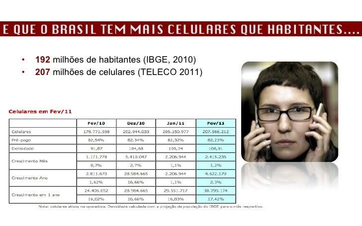 <ul><li>192  milhões de habitantes (IBGE, 2010) </li></ul><ul><li>207  milhões de celulares (TELECO 2011) </li></ul>