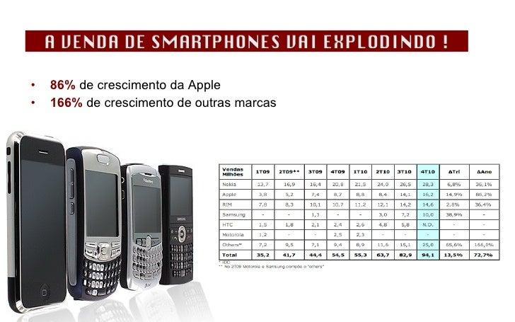 <ul><li>86%  de crescimento da Apple </li></ul><ul><li>166%  de crescimento de outras marcas </li></ul>