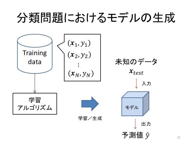 分類問題におけるモデルの生成           (������1 , ������1 )Training   (������2 , ������2 )  data                      未知のデータ            ...