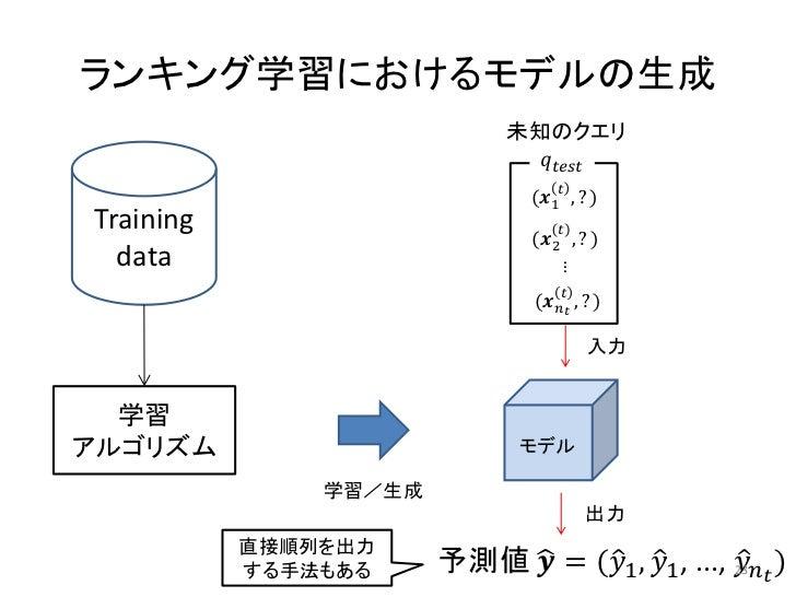 ランキング学習におけるモデルの生成                             未知のクエリ                               ������������������������������         ...
