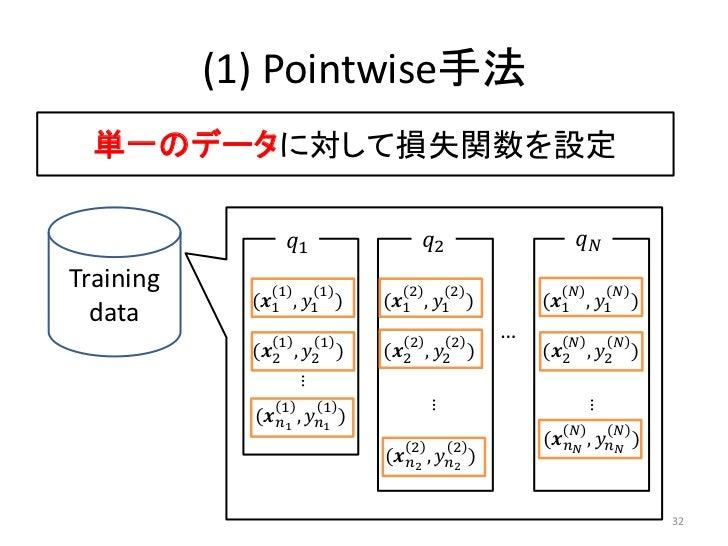 (1) Pointwise手法  単一のデータに対して損失関数を設定                  ������1                   ������2                 ������������Training...