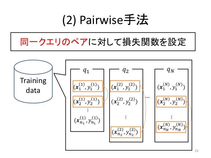 (2) Pairwise手法同一クエリのペアに対して損失関数を設定                 ������1                   ������2                 ������������Training  ...