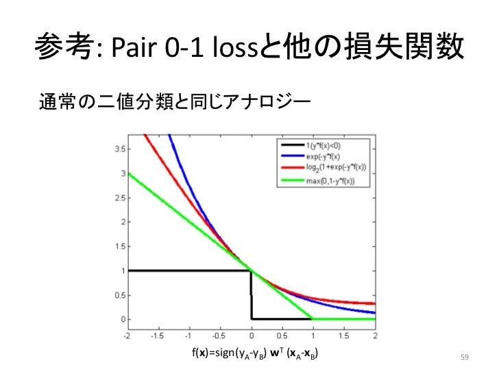 参考: Pair 0-1 lossと他の損失関数通常の二値分類と同じアナロジー        f(x)=sign(yA-yB) wT (xA-xB)   59