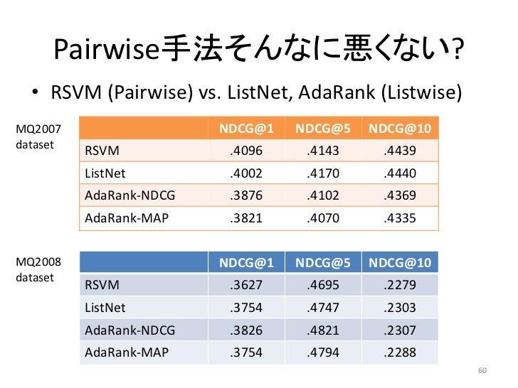 Pairwise手法そんなに悪くない?  • RSVM (Pairwise) vs. ListNet, AdaRank (Listwise)MQ2007                   NDCG@1   NDCG@5   NDCG@10da...