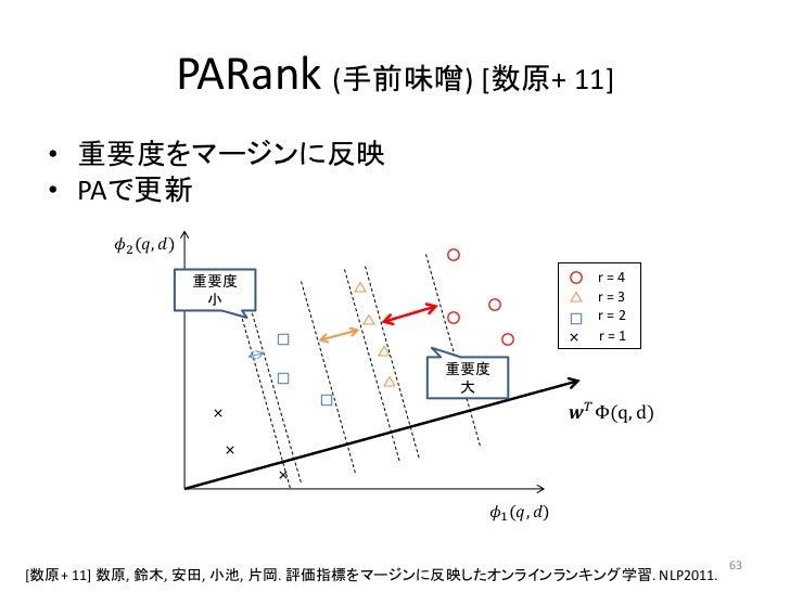 PARank (手前味噌) [数原+ 11]  • 重要度をマージンに反映  • PAで更新        ������2 (������, ������)                                            ...