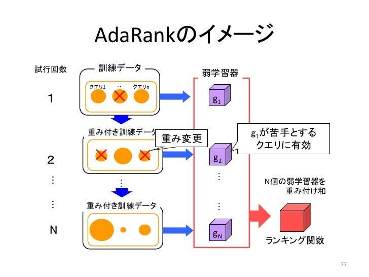 AdaRankのイメージ試行回数     訓練データ                              弱学習器       クエリ1   ...   クエリn 1            ×                   g1  ...