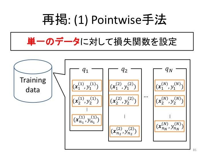 再掲: (1) Pointwise手法  単一のデータに対して損失関数を設定                ������1                   ������2                 ������������Traini...