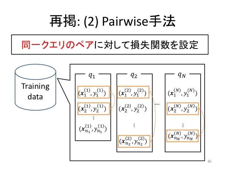 再掲: (2) Pairwise手法同一クエリのペアに対して損失関数を設定                ������1                   ������2                 ������������Trainin...