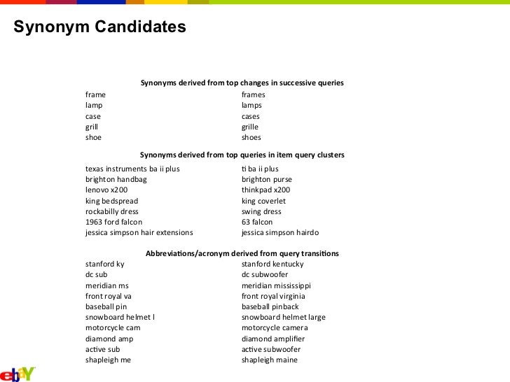 2011 Search Query Rewrites - Synonyms & Acronyms