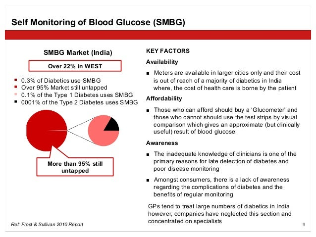 Self monitoring blood glucose