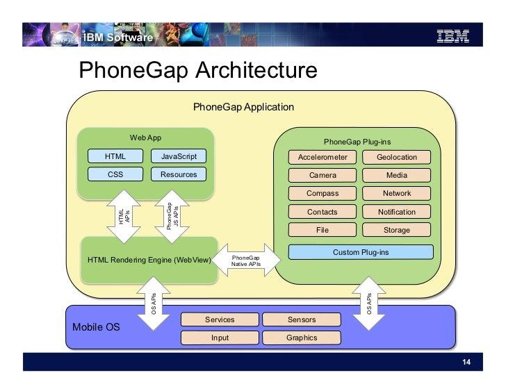 PhoneGap Architecture                                       PhoneGap Application             Web App                      ...