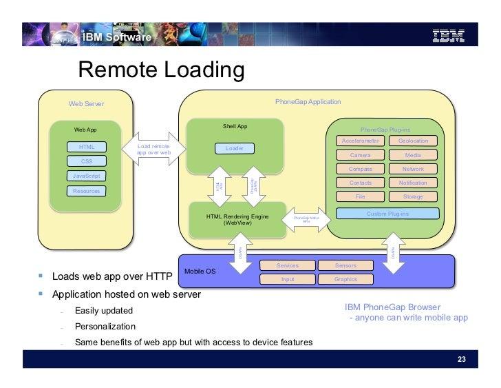 Remote Loading         Web Server                                                                    PhoneGap Application ...