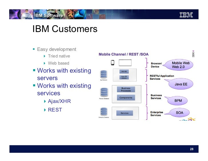 IBM Customers Easy development     Tried native     Web based Works with existing   servers Works with existing ...