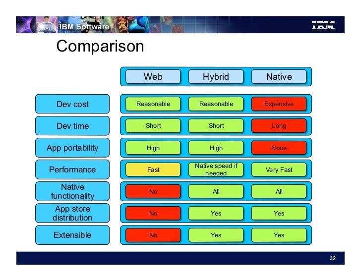 Comparison                    Web          Hybrid          Native  Dev cost        Reasonable    Reasonable       Expensiv...