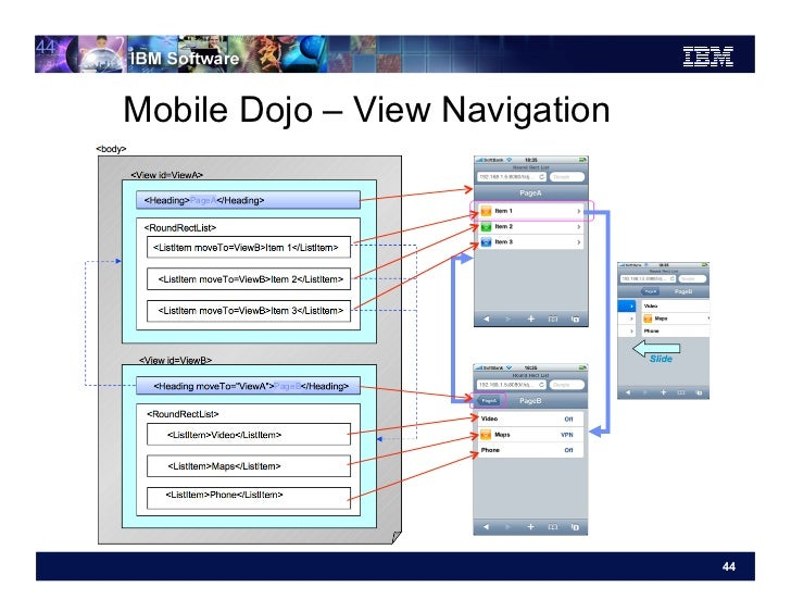44     Mobile Dojo – View Navigation        PageA                PageB                                     44
