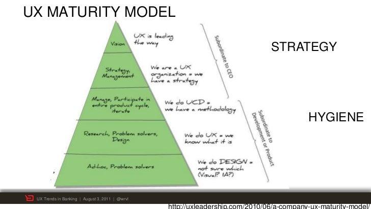 UX MATURITY MODEL                                                 STRATEGY                                                ...
