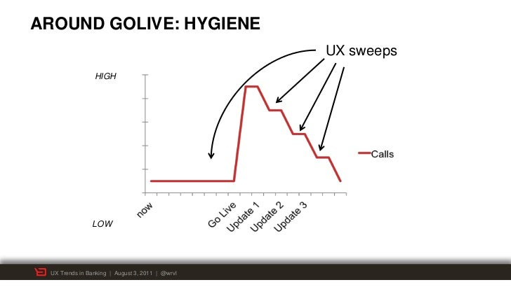 AROUND GOLIVE: HYGIENE                                                 UX sweeps                HIGH               LOW UX ...