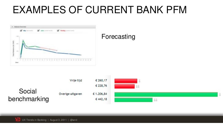 EXAMPLES OF CURRENT BANK PFM                                                    Forecasting   Socialbenchmarking    UX Tre...