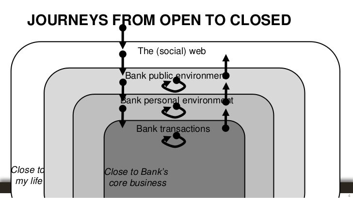 JOURNEYS FROM OPEN TO CLOSED                                             The (social) web                                 ...