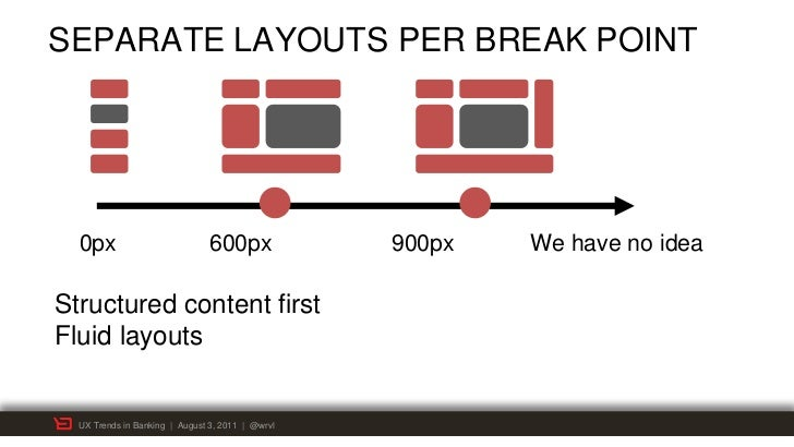 SEPARATE LAYOUTS PER BREAK POINT  0px                           600px             900px   We have no ideaStructured conten...