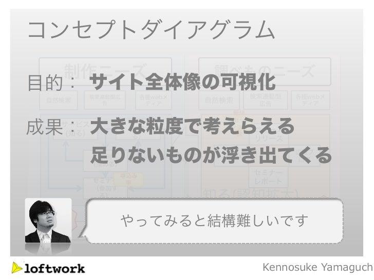 コンセプトダイアグラム目的: サイト全体像の可視化成果: 大きな粒度で考えらえる   足りないものが浮き出てくる     やってみると結構難しいです              Kennosuke Yamaguch