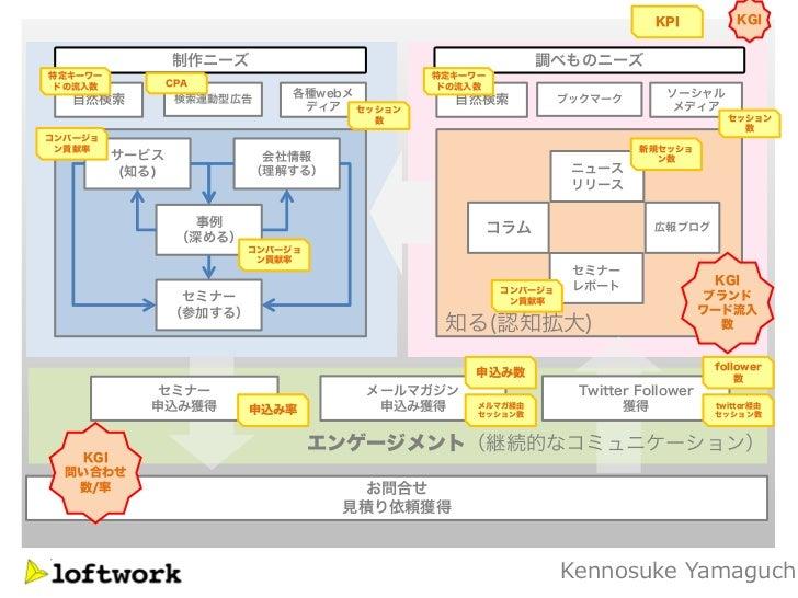 KPI           KGI                 制作ニーズ                                    調べものニーズ特定キーワー                                  ...