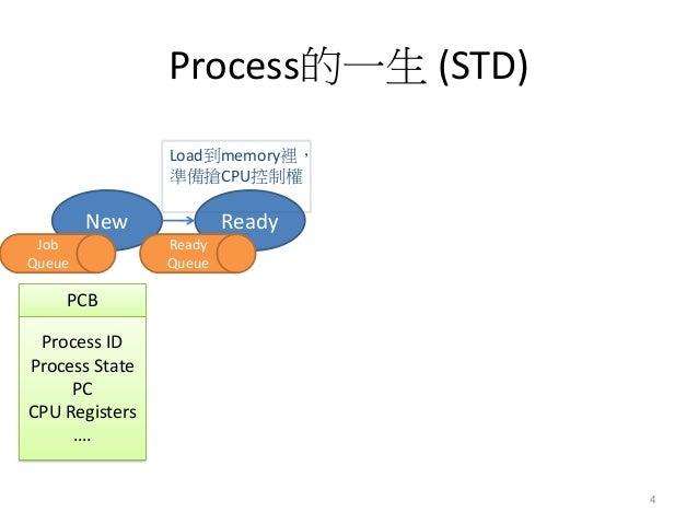 Process的一生 (STD)  New  Ready  Load到memory裡, 準備搶CPU控制權  4  Ready Queue  PCB  Process ID Process State PC CPU Registers ….  ...
