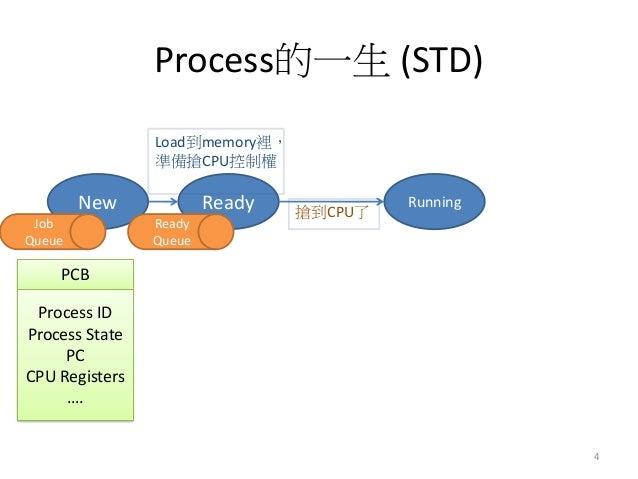 Process的一生 (STD)  New  Ready  Running  Load到memory裡, 準備搶CPU控制權  搶到CPU了  4  Ready Queue  PCB  Process ID Process State PC C...