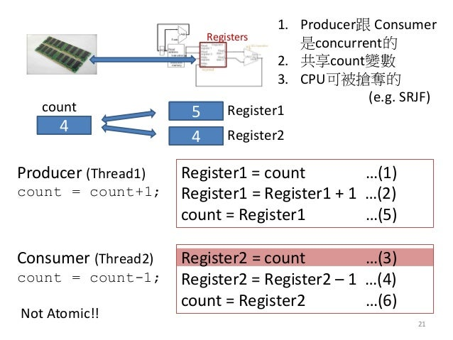 21  Registers  Producer (Thread1) count = count+1;  Consumer (Thread2) count = count-1;  count  4  Register2  4  Register1...