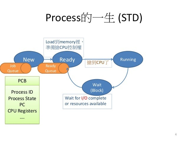 Process的一生 (STD)  New  Ready  Running  Wait  (Block)  Wait for I/O complete or resources available  Load到memory裡, 準備搶CPU控制...