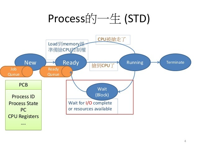 Process的一生 (STD)  New  Ready  Running  Terminate  Wait  (Block)  Wait for I/O complete or resources available  Load到memory...