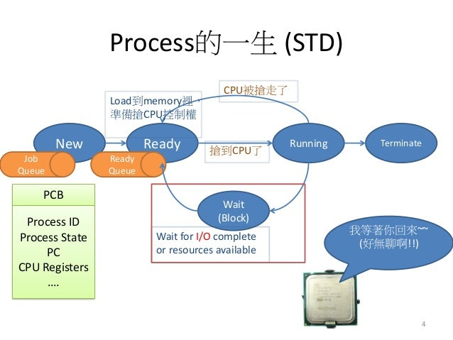 Process的一生 (STD)  New  Ready  Running  Terminate  Wait (Block)  Wait for I/O complete or resources available  Load到memory裡...