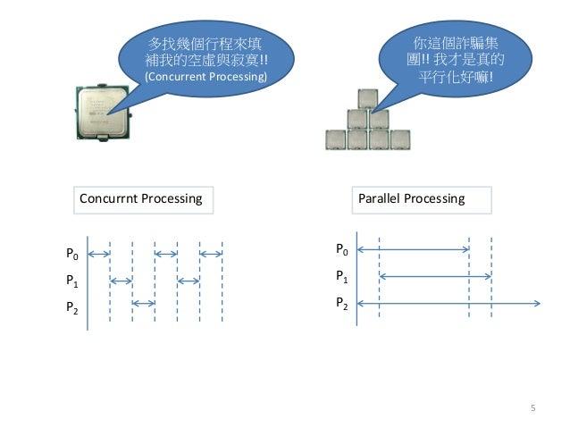 Parallel Processing  Concurrnt Processing  P0  P1  P2  多找幾個行程來填 補我的空虛與寂寞!!  (Concurrent Processing)  你這個詐騙集 團!! 我才是真的 平行化好...