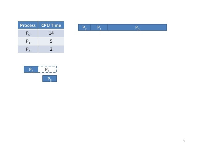 P2  P1  P3  Process  CPU Time  P0  14  P1  5  P2  2  P2  P1  P0  9