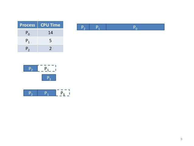 P3  P2  P1  P2  P1  P3  Process  CPU Time  P0  14  P1  5  P2  2  P2  P1  P0  9