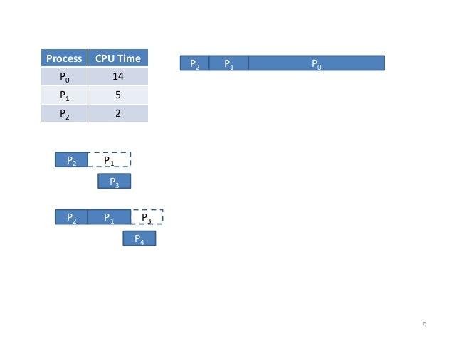 P3  P2  P1  P2  P1  P3  P4  Process  CPU Time  P0  14  P1  5  P2  2  P2  P1  P0  9