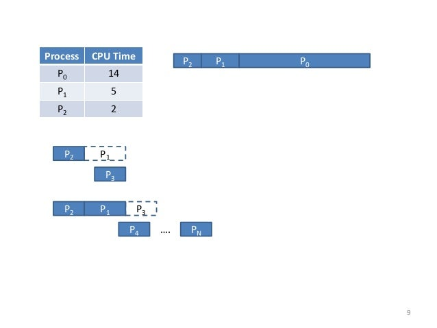 P3  P2  P1  P2  P1  P3  P4  PN  ….  Process  CPU Time  P0  14  P1  5  P2  2  P2  P1  P0  9