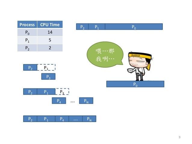 P3  P2  P1  P2  P1  P3  P4  PN  ….  P4  P2  P1  ….  PN  Process  CPU Time  P0  14  P1  5  P2  2  P2  P1  P0  喂…那 我咧…  P0  9