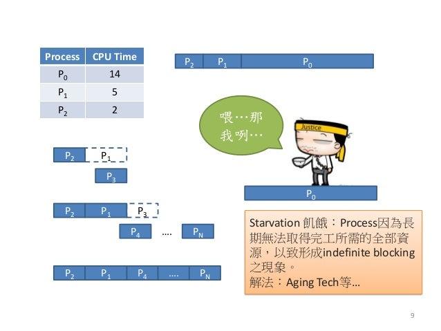 P3  P2  P1  P2  P1  P3  P4  PN  ….  P4  P2  P1  ….  PN  Process  CPU Time  P0  14  P1  5  P2  2  P2  P1  P0  喂…那 我咧…  P0  ...