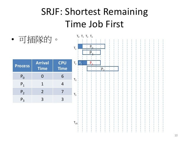 SRJF: Shortest Remaining Time Job First  •可插隊的。  Process  Arrival Time  CPU Time  P0  0  6  P1  1  4  P2  2  7  P3  3  3  ...