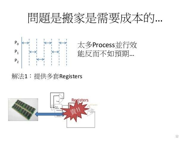 問題是搬家是需要成本的…  P0  P1  P2  太多Process並行效 能反而不如預期…  解法1:提供多套Registers  Registers  12