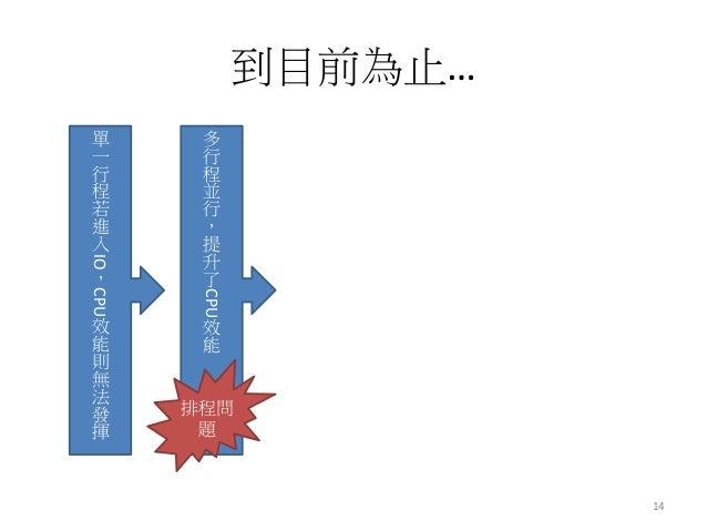 到目前為止…  14  單 一 行 程 若 進 入IO,CPU效 能 則 無 法 發 揮  多 行 程 並 行 , 提 升 了CPU效 能  排程問 題