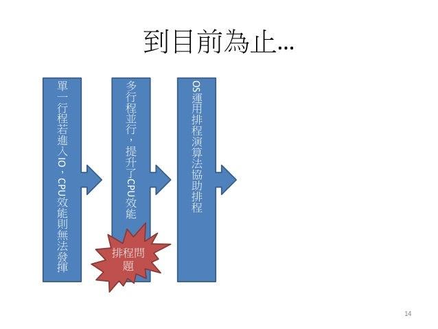 到目前為止…  14  單 一 行 程 若 進 入IO,CPU效 能 則 無 法 發 揮  多 行 程 並 行 , 提 升 了CPU效 能  OS運 用 排 程 演 算 法 協 助 排 程  排程問 題