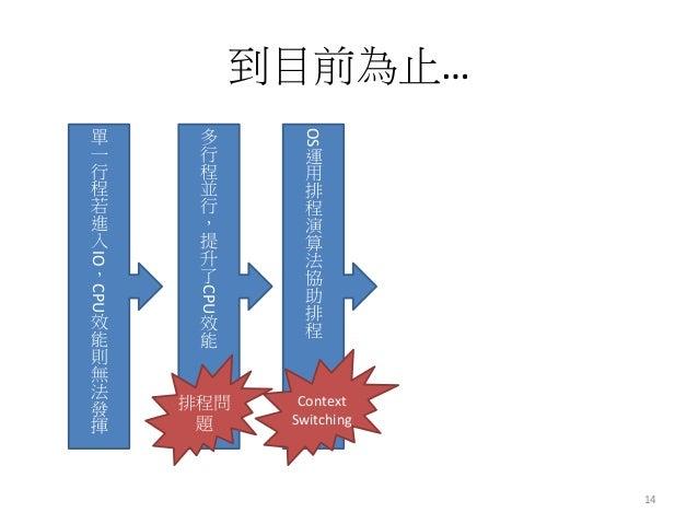 到目前為止…  14  單 一 行 程 若 進 入IO,CPU效 能 則 無 法 發 揮  多 行 程 並 行 , 提 升 了CPU效 能  OS運 用 排 程 演 算 法 協 助 排 程  排程問 題  Context Switching