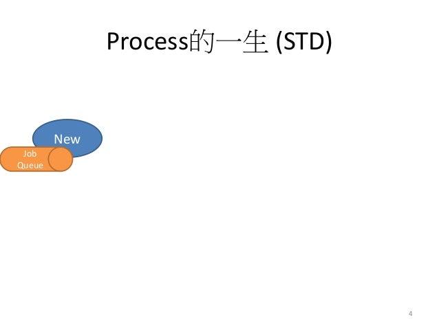 Process的一生 (STD)  New  4  Job Queue