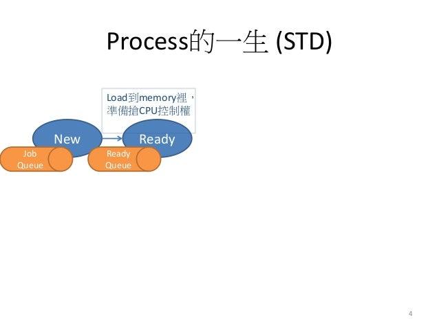 Process的一生 (STD)  New  Ready  Load到memory裡, 準備搶CPU控制權  4  Ready Queue  Job Queue