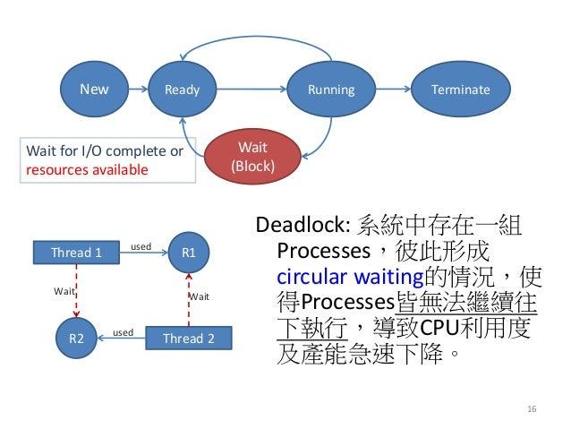 Deadlock: 系統中存在一組 Processes,彼此形成 circular waiting的情況,使 得Processes皆無法繼續往 下執行,導致CPU利用度 及產能急速下降。  16  Thread 1  R1  used  Thr...