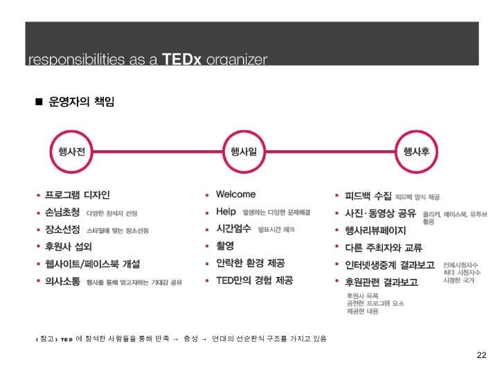 ( 참고 ) TED 에 참석한 사람들을 통해  만족 -> 충성 -> 연대 의 선순환식 구조를 가지고 있음 Research_01