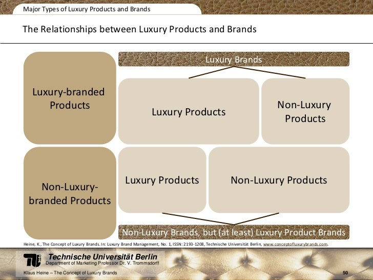 the concept of luxury brands The ebook about the definition, characterization and categorization of luxury products and brands it includes a taxonomy of luxury and a handbook for the creation of luxury products and brands.